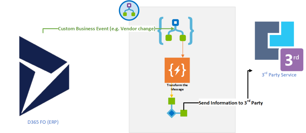 Dynamics 365 UO Integration Design Patterns using Business Events