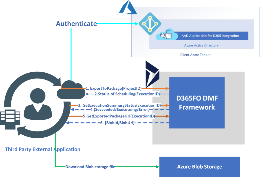 D365FO: Integrating with DMF using REST API