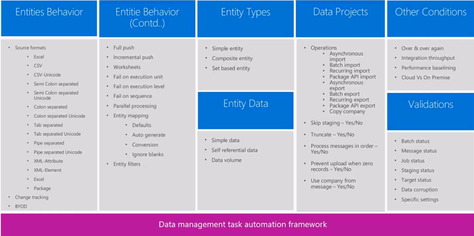 D365 FO Data Task Automation Components