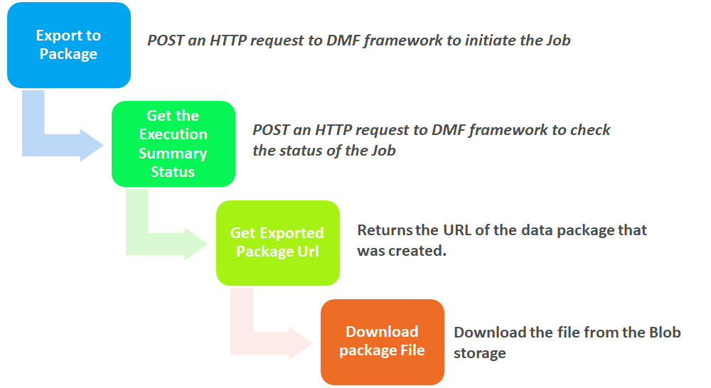 Dynamics 365 UO Integration Design Patterns: steps to export of DMF data packge and download using oData