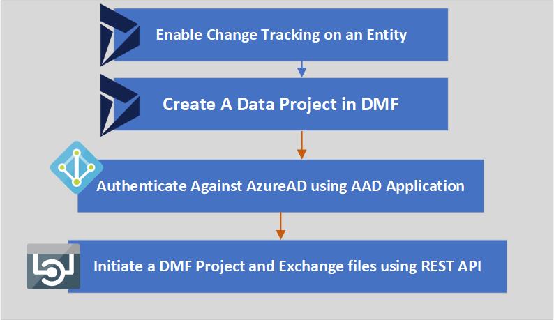 D365 FO Integrating with DMF using REST API Implementation Details