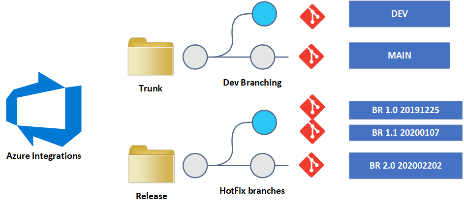 Azure Integration Release Management best practices for source code branches