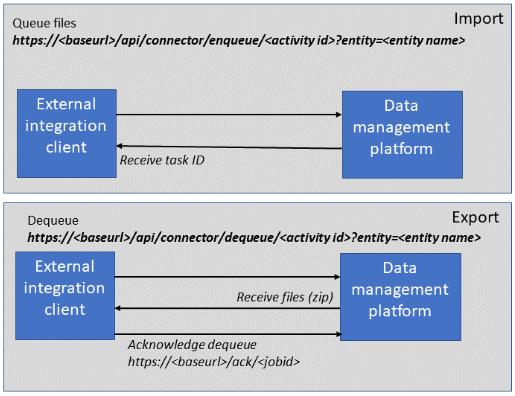 Dynamics 365 UO Integration Design Patterns: Recurring Integration