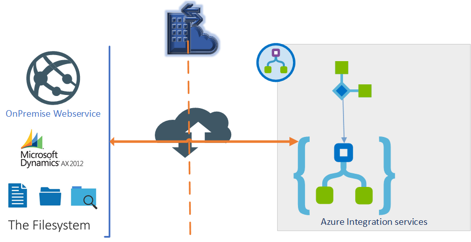 Azure Gateway LogicApp:Connecting to an OnPremise webservice and file system from a Logic App