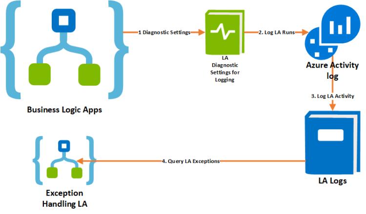 azure integration logging monitoring excepting handling  : Azure Integration Logic App development best practises