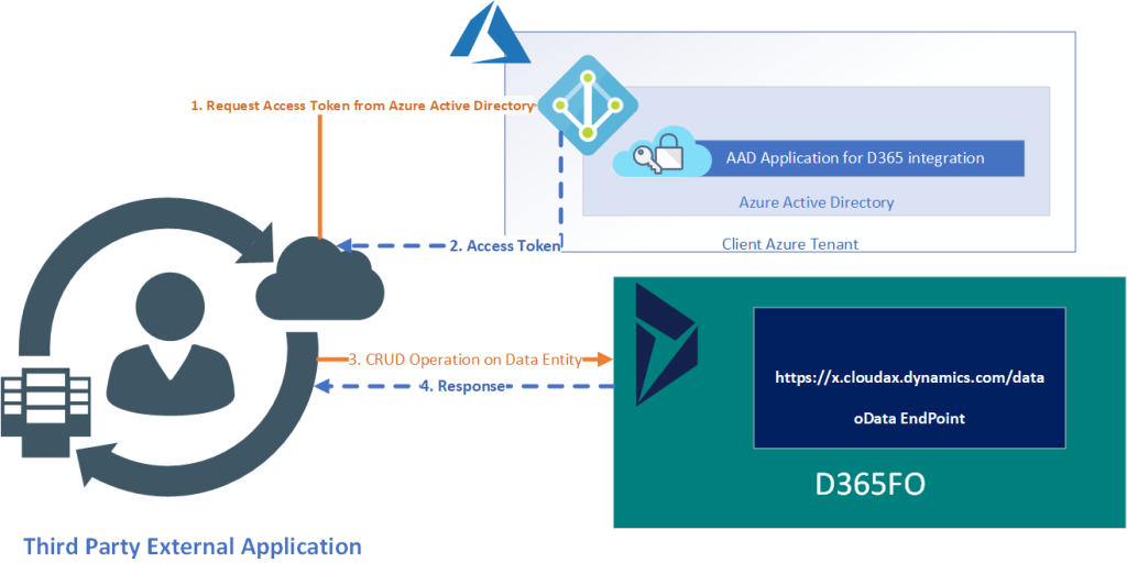 Dynamics 365 UO Integration Design Patterns: oData REST API authentication against azure AD