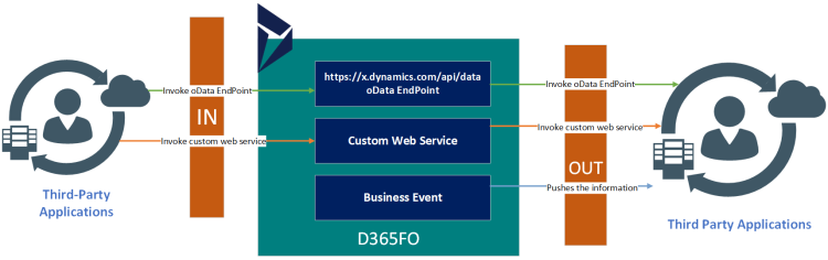 Dynamics 365 UO Integration Design Patterns for real time data integration
