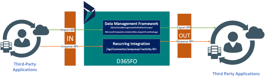 Dynamics 365 UO Integration Design Patterns for Bulk data integration processing