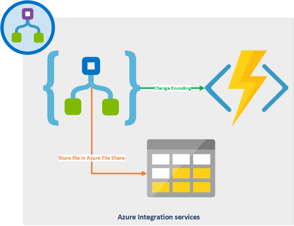 Azure Integration Logic APP ANSI Encoding using Azure Function App