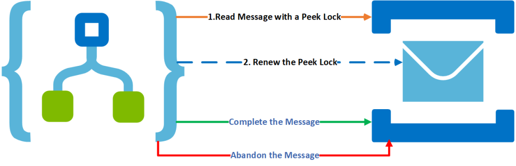 Peek Lock azure integration pattern for Logic App to handle Message Locks