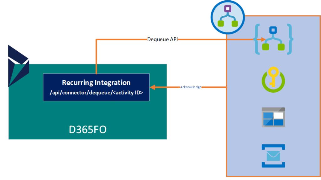 Azure Integration: Dynamics 365 UO DMF Data Export using Logic Apps