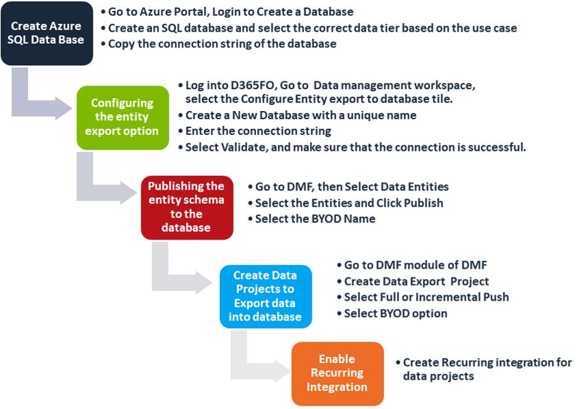 Steps to create DMF dynamics 365 UO  finance and operation byod azure database data management framework