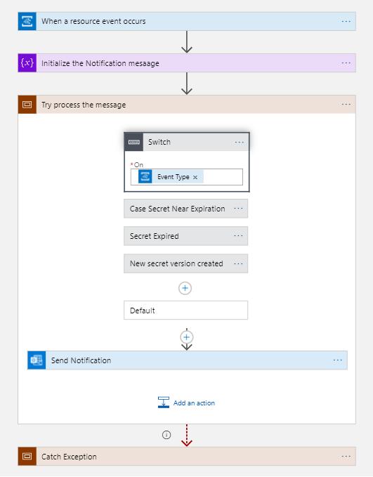 Azure Integration azure keyvault monitoring alerting Logic App Notification