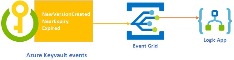 Azure Integration azure keyvault monitoring alerting using Logic App
