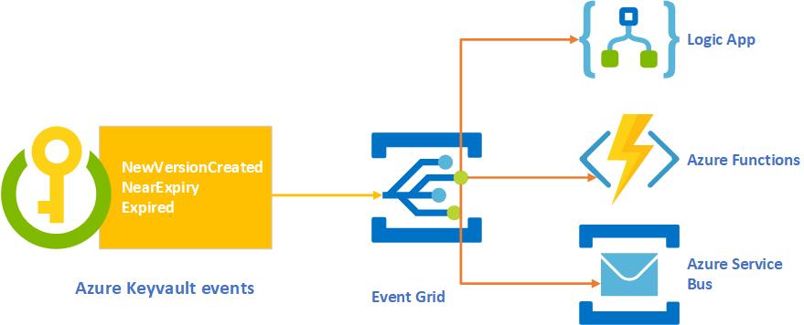 Azure Integration azure keyvault monitoring alerting High Level Design
