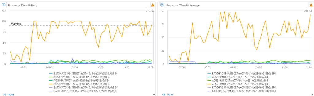 Priority based throttling for integrations with enviornment monitoring in LCS with CPU utlization