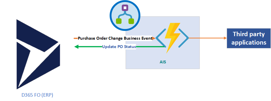 Dynamics 365 FInOps (D365FO) business event integration with the third-party application using Azure Function App, Logic Apps, APIM, and WebAPIs.
